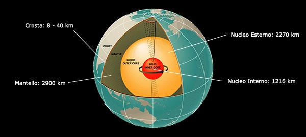 Nuove evidenze sul nucleo esterno della terra
