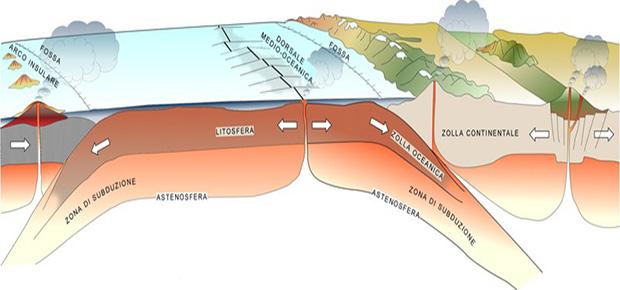 Schema della tettonica delle placche