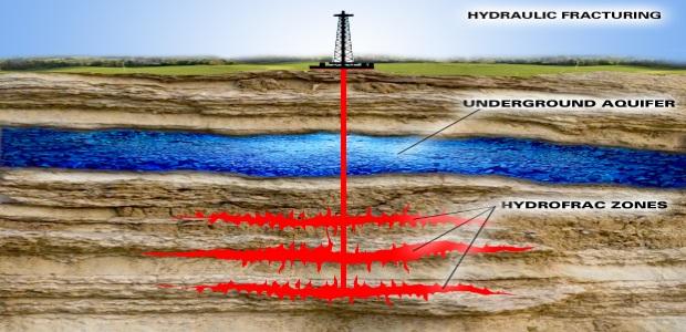 Schema di perforazione per lo sfruttamento degli Shale Gas