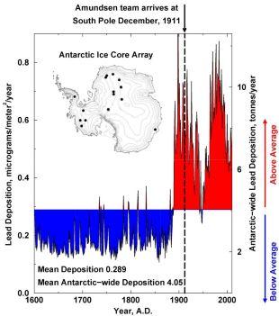 Piombo al Polo Sud, una storia ultracentenaria
