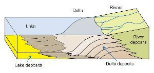 Schema di formazione di un delta lacustre